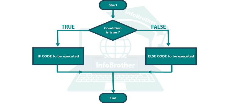 C++ If and Else Statement: - InfoBrother