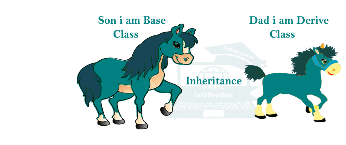 image: Inheritance, Base and Derive Class.
